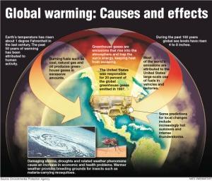 Konsep Pemanasan Global yang Selama ini Kita Pahami